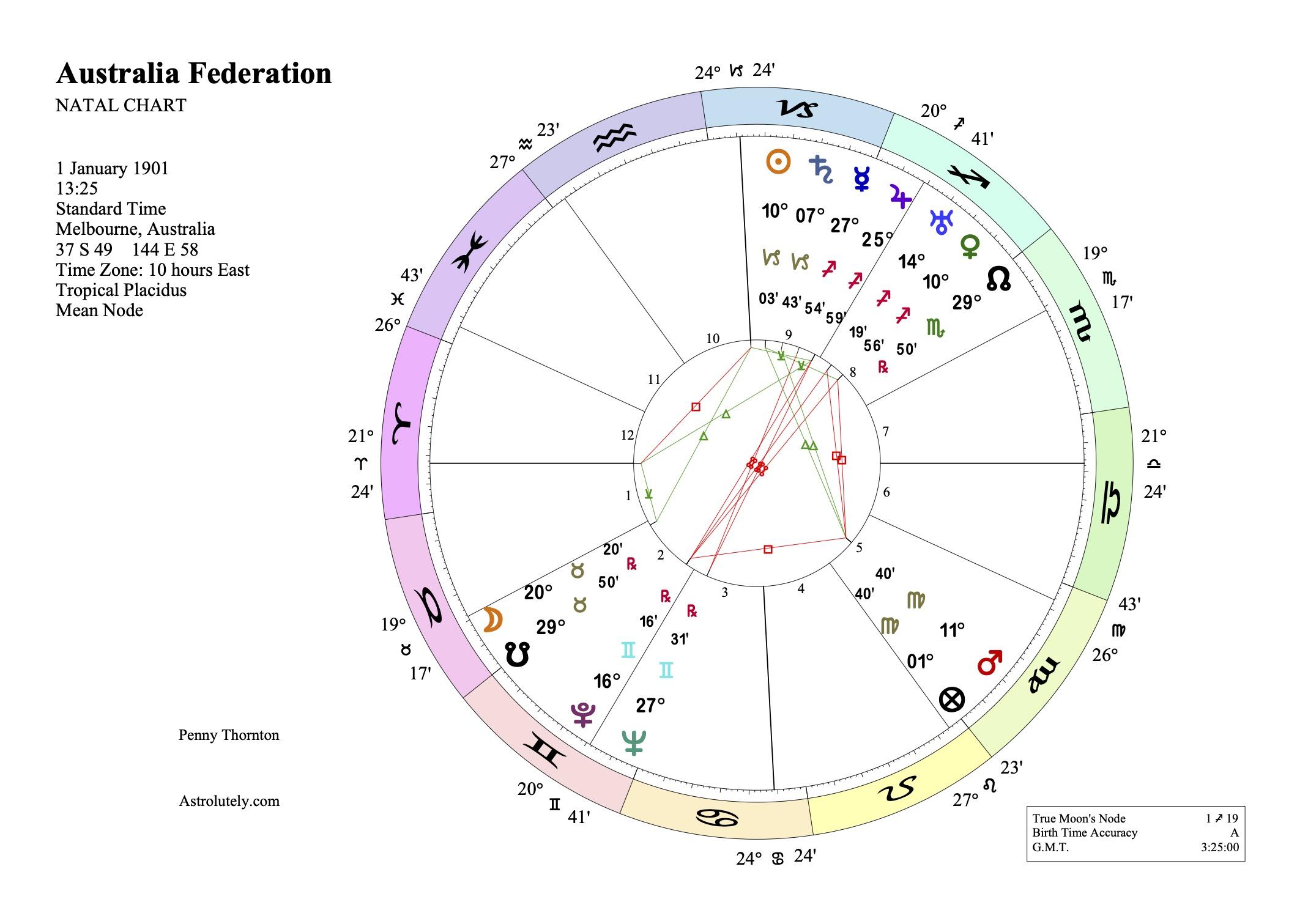 Australian Federation Chart