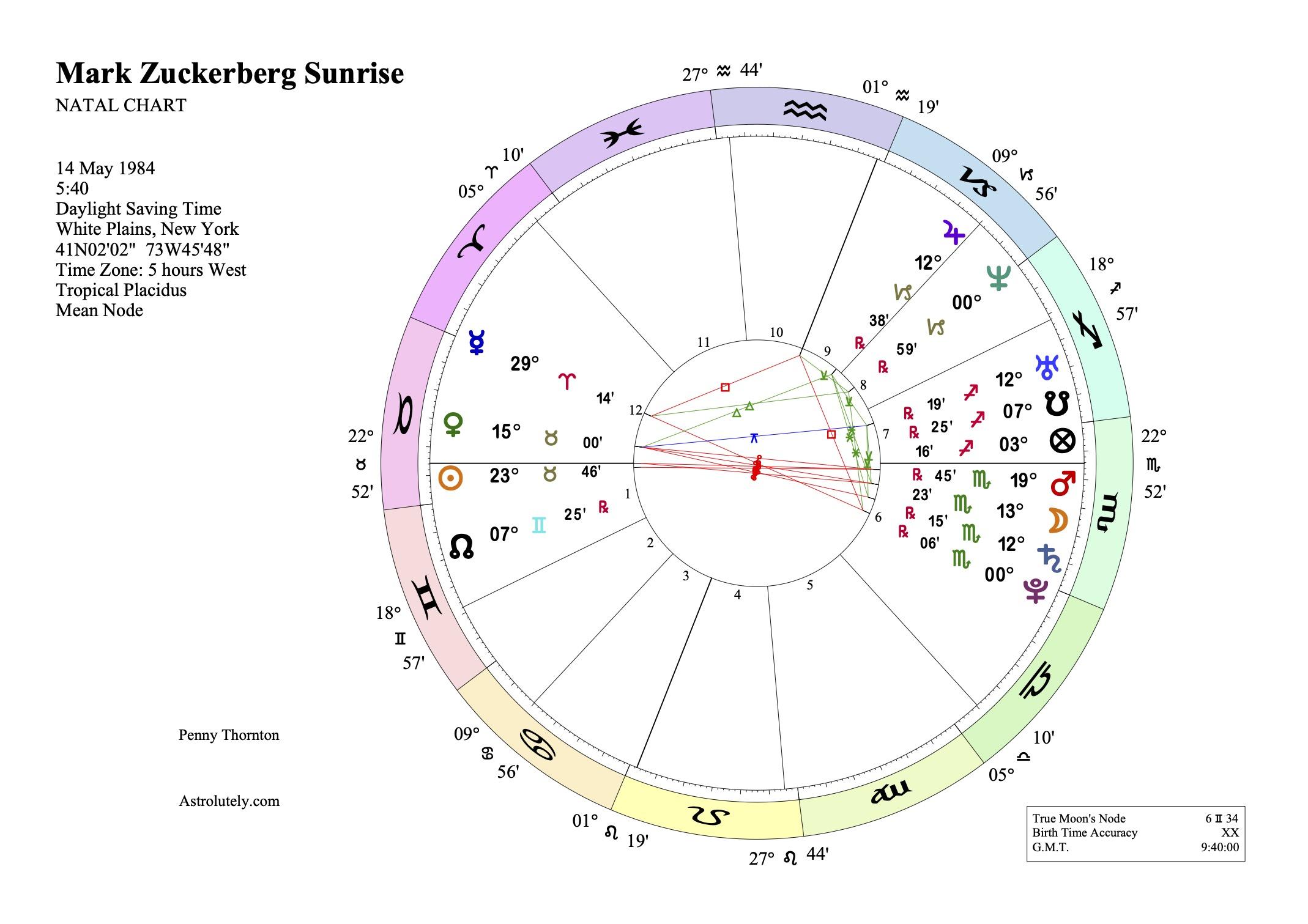 mark zuckerberg sunrise chart