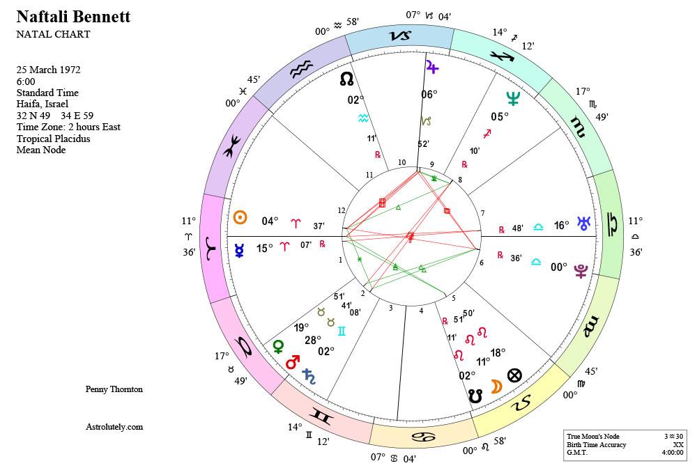 nafatali bennett sunrise chart